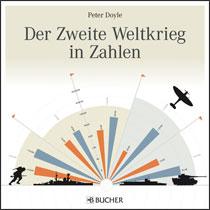 Zweiter Weltkrieg in Zahlen